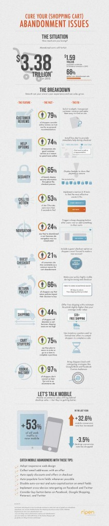 infografica checkout ecommerce