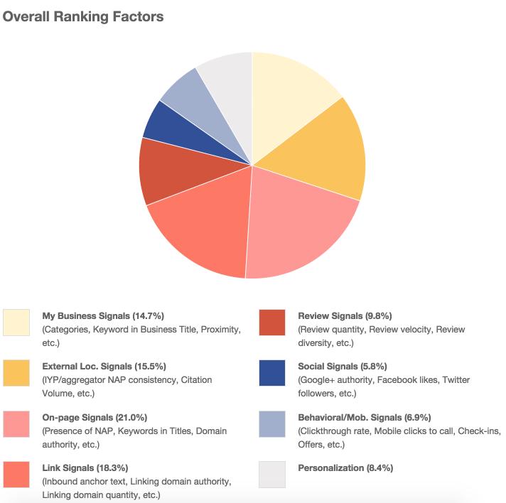 ranking-factor-moz